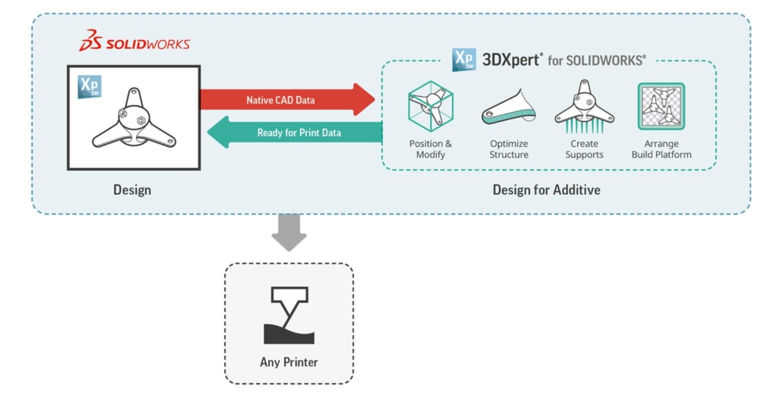 3dXpert-for-solidworks-vihoth